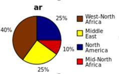 مساهمات ويكيبيديا العربيّة