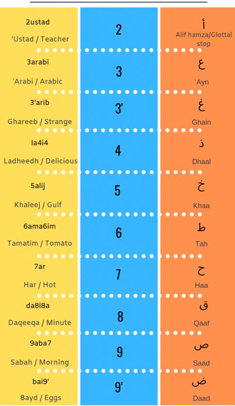 دليل دردشة اللغة العربية Arabizi